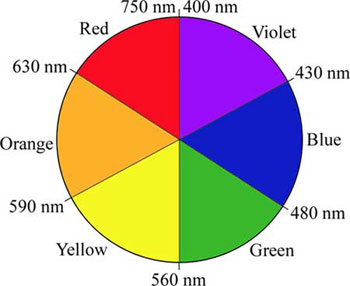 Color wheel labeled printable color wheel primary secondary colors - Spectrochemical Series Chem Lab Chemical And